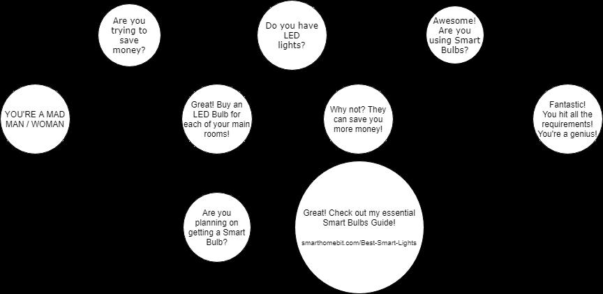 LED light bulb chart for saving money
