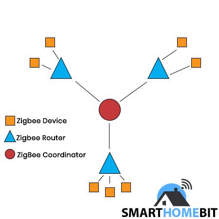 Mesh Network Zigbee Diagram